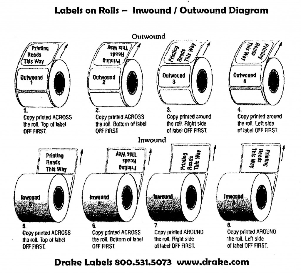 Diagram of Label Position on Roll - Inwound / Outwound Diagram